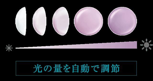 スマート調光の色の変化
