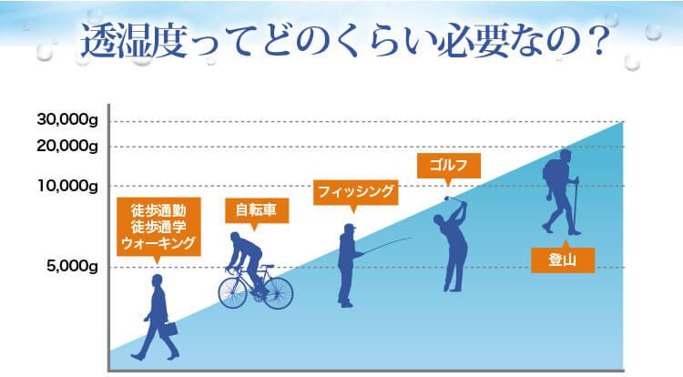 透湿性グラフ